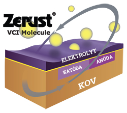 ZERUST - Antikorózne baliace materiály